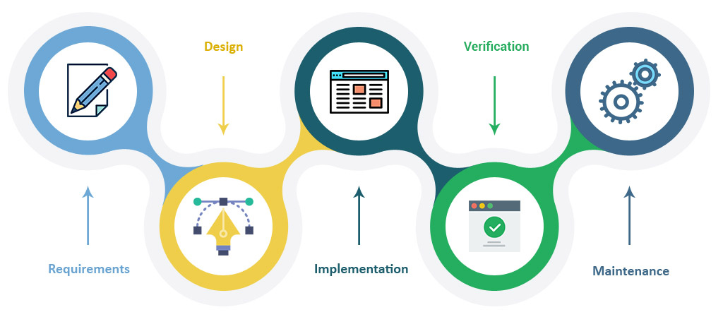 Software Development Services Synotive