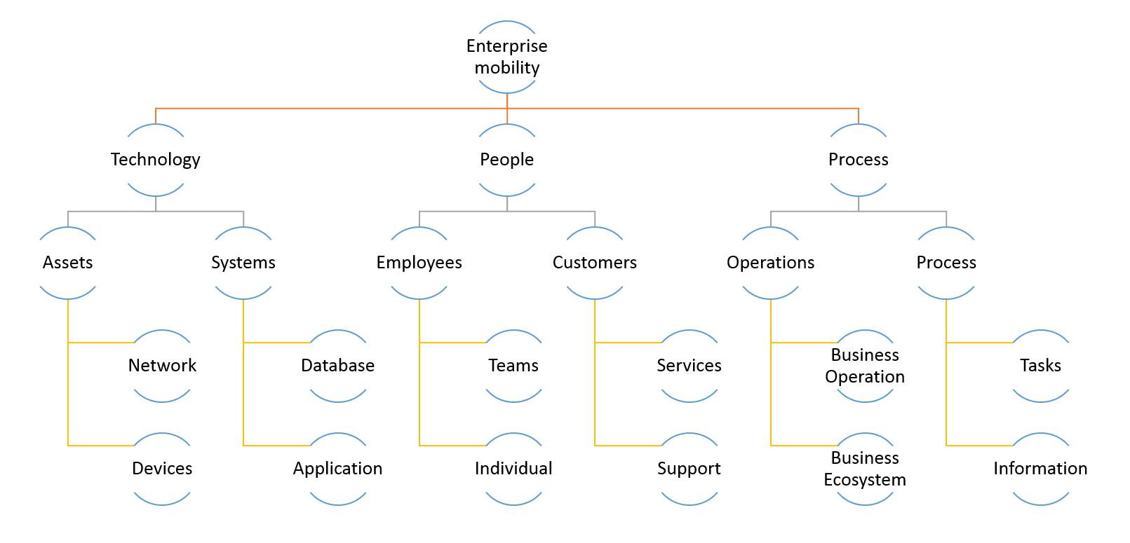 Enterprise_mobility_information