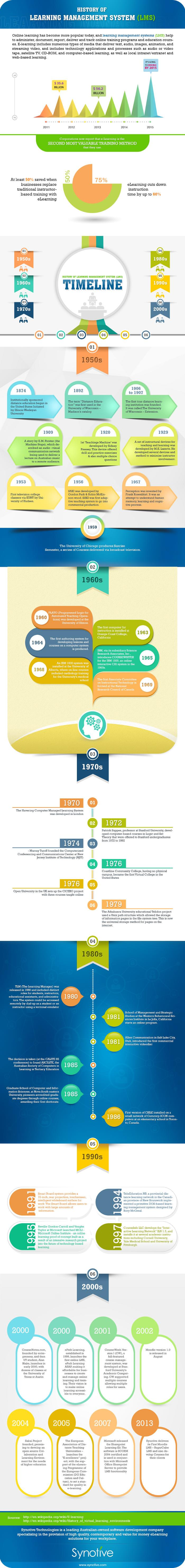 History of Learning Management System (LMS)