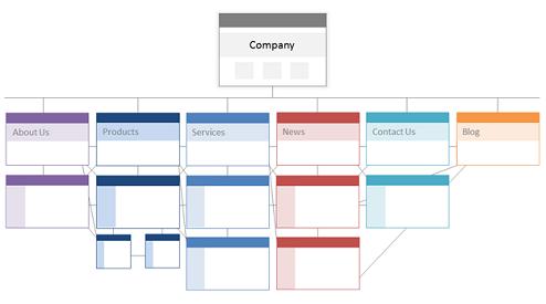 Website Structure