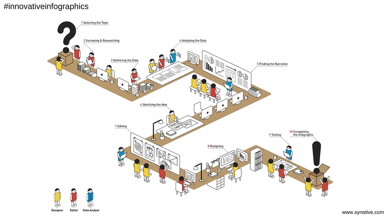 Innovative Infographics