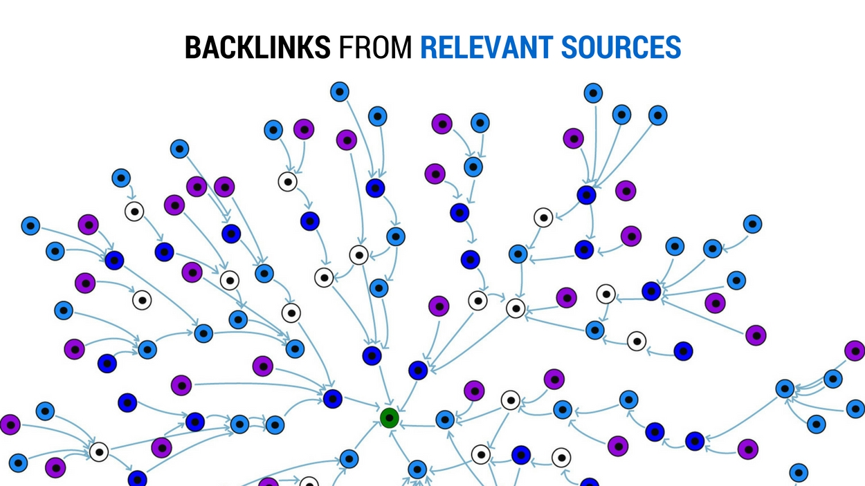 Backlinks from Relevant Sources