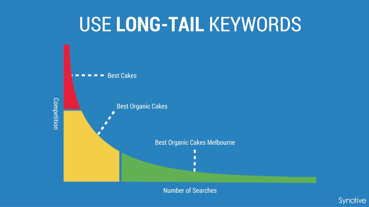 Use long-tail keywords