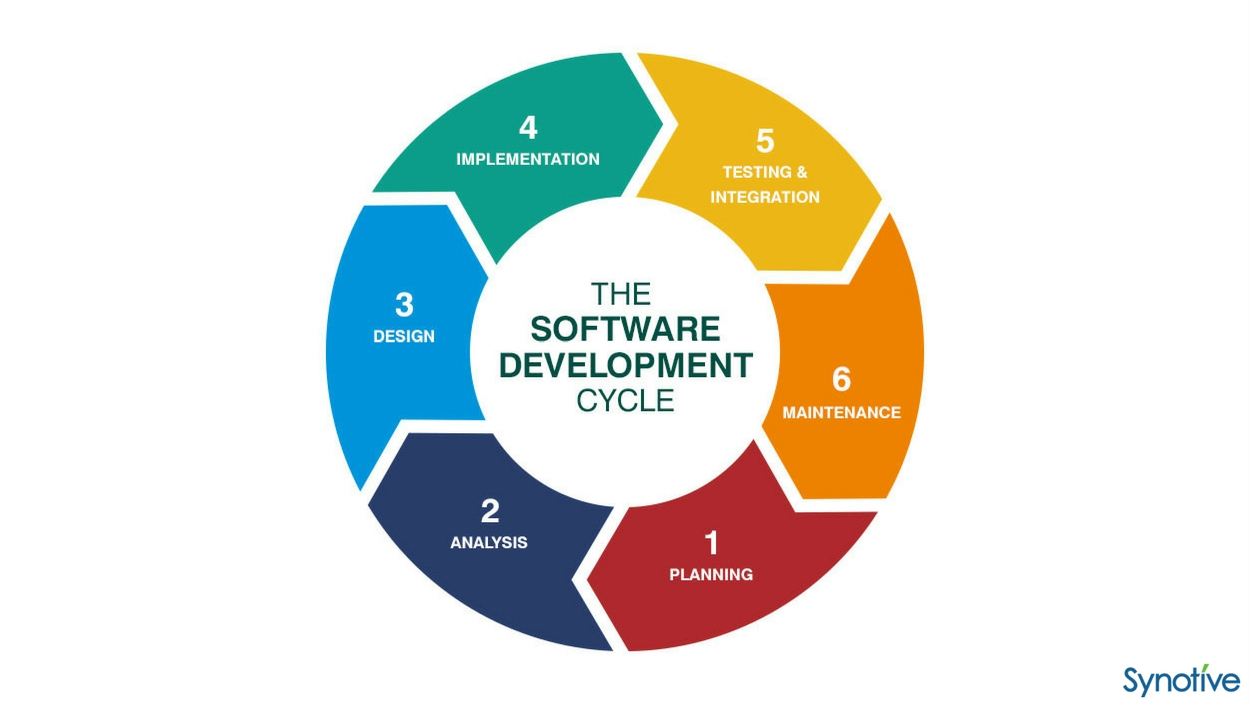 software life cycle essay  software development life cycle (sdlc) is a series of steps, or phases, that provide a model for the development and lifecycle management of an a.